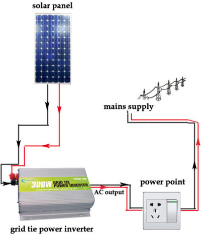Plug and play grid tie inverter