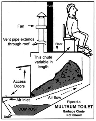 Clivus multrum toilet
